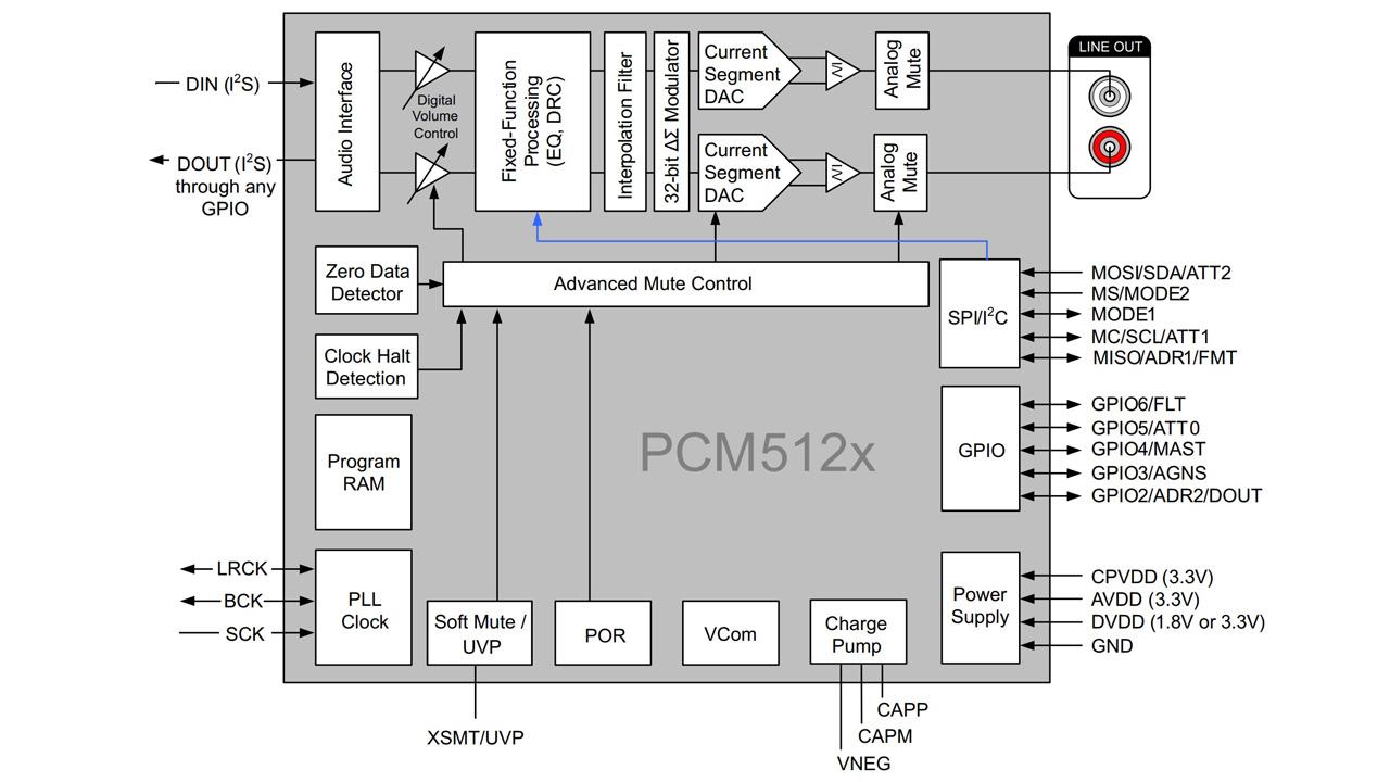 arteluxa USB DAC 5122A Plug & Play muc89